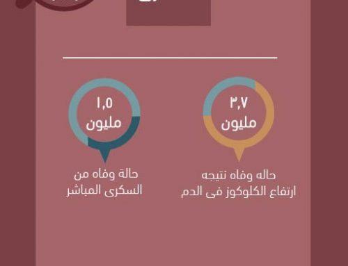 السكرى (Infograph)
